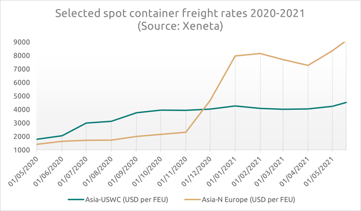 ND-decarb-freightrates-2
