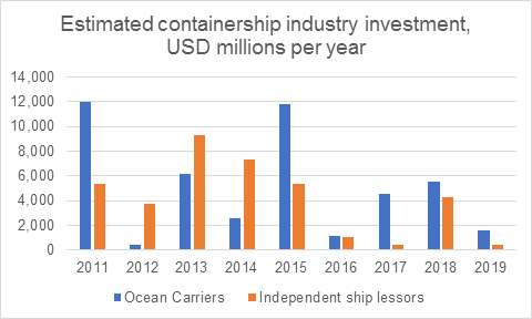 Estimated containership industry investment, USD millions per year