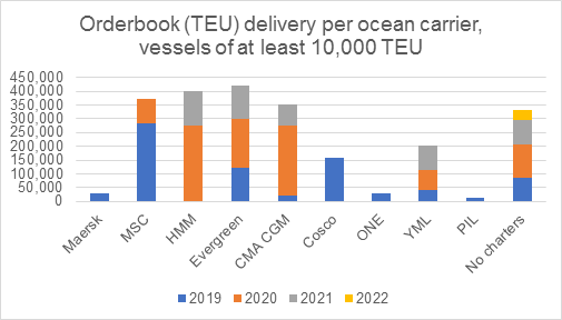 Orderbook (TEU) delivery per ocean carrier, vessels of at least 10,000 TEU