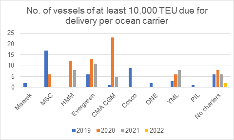 No. of vessels of at least 10,000 TEU due for delivery per ocean carrier